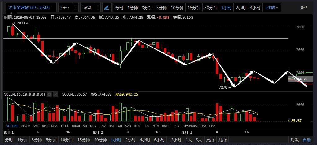 比特币再现大规模爆仓 市场信心跌入低谷 8月3日币市分析
