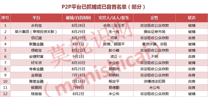 这12家P2P老板已被捕,但距离你的钱回来还要多久?2