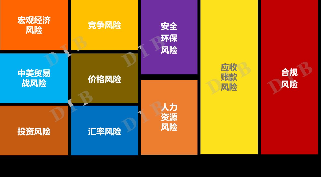 中國企業風險報告