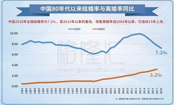 2018年 中国结婚率和离婚率 数据报告