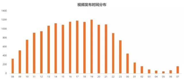 抖音运营数据分析:视频发布时间分布图