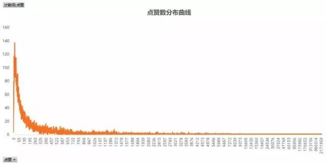 抖音运营数据分析:点赞数分布曲线