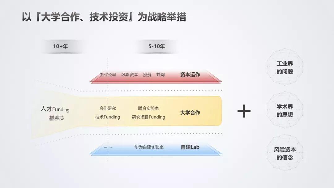 华为徐文伟的创新演讲PPT