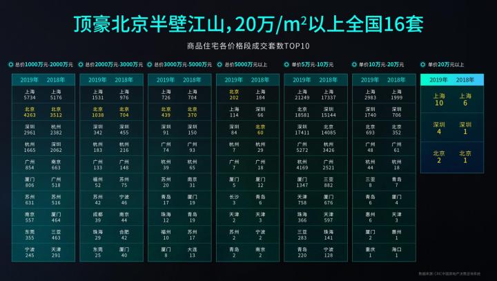 2020丁祖昱评楼市发布会ppt