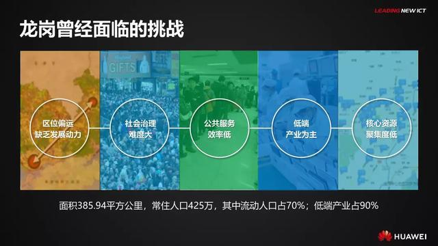 华为智慧城市解决方案PPT
