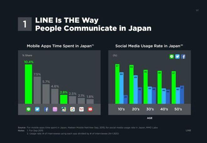 韩国即时通讯软件Line上市路演PPT